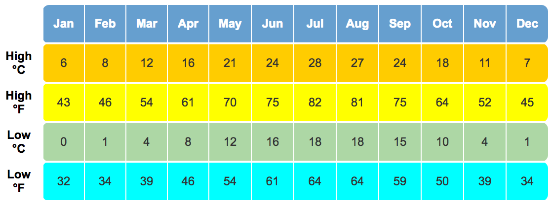 venice high temperature low by month chart
